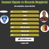 Emanuel Vignato vs Riccardo Meggiorini h2h player stats