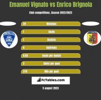 Emanuel Vignato vs Enrico Brignola h2h player stats