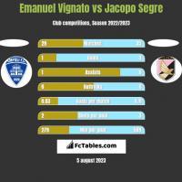 Emanuel Vignato vs Jacopo Segre h2h player stats