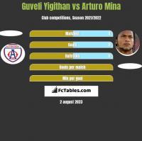 Guveli Yigithan vs Arturo Mina h2h player stats