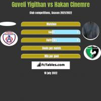 Guveli Yigithan vs Hakan Cinemre h2h player stats