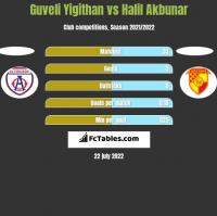 Guveli Yigithan vs Halil Akbunar h2h player stats