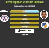Guveli Yigithan vs Issam Chebake h2h player stats