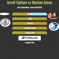 Guveli Yigithan vs Mustafa Akbas h2h player stats