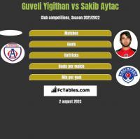 Guveli Yigithan vs Sakib Aytac h2h player stats