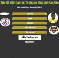 Guveli Yigithan vs Teenage Lingani Hadebe h2h player stats