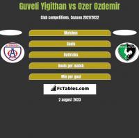 Guveli Yigithan vs Ozer Ozdemir h2h player stats