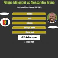 Filippo Melegoni vs Alessandro Bruno h2h player stats