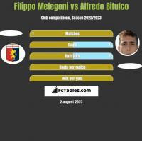 Filippo Melegoni vs Alfredo Bifulco h2h player stats