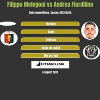 Filippo Melegoni vs Andrea Fiordilino h2h player stats