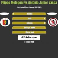 Filippo Melegoni vs Antonio Junior Vacca h2h player stats
