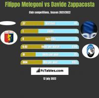 Filippo Melegoni vs Davide Zappacosta h2h player stats