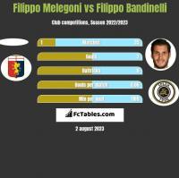 Filippo Melegoni vs Filippo Bandinelli h2h player stats