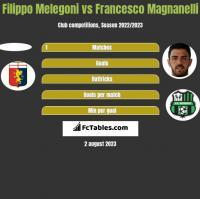 Filippo Melegoni vs Francesco Magnanelli h2h player stats