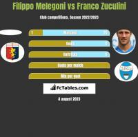 Filippo Melegoni vs Franco Zuculini h2h player stats
