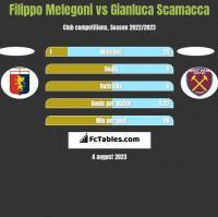 Filippo Melegoni vs Gianluca Scamacca h2h player stats