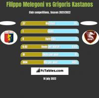 Filippo Melegoni vs Grigoris Kastanos h2h player stats