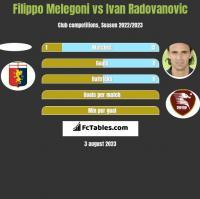 Filippo Melegoni vs Ivan Radovanovic h2h player stats