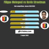 Filippo Melegoni vs Kevin Strootman h2h player stats