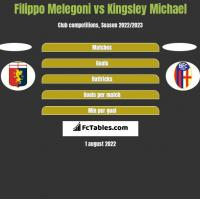 Filippo Melegoni vs Kingsley Michael h2h player stats