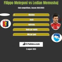 Filippo Melegoni vs Ledian Memushaj h2h player stats