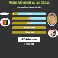 Filippo Melegoni vs Leo Stulac h2h player stats