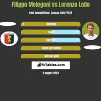 Filippo Melegoni vs Lorenzo Lollo h2h player stats