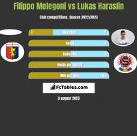 Filippo Melegoni vs Lukas Haraslin h2h player stats