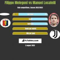 Filippo Melegoni vs Manuel Locatelli h2h player stats