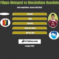 Filippo Melegoni vs Massimilano Busellato h2h player stats