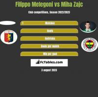 Filippo Melegoni vs Miha Zajc h2h player stats