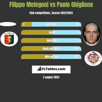 Filippo Melegoni vs Paolo Ghiglione h2h player stats