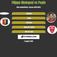 Filippo Melegoni vs Pepin h2h player stats