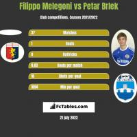 Filippo Melegoni vs Petar Brlek h2h player stats
