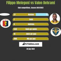 Filippo Melegoni vs Valon Behrami h2h player stats