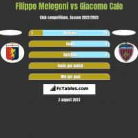 Filippo Melegoni vs Giacomo Calo h2h player stats