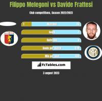 Filippo Melegoni vs Davide Frattesi h2h player stats