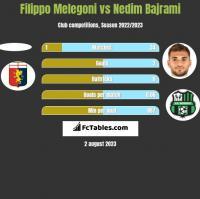Filippo Melegoni vs Nedim Bajrami h2h player stats