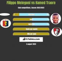 Filippo Melegoni vs Hamed Traore h2h player stats
