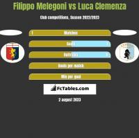 Filippo Melegoni vs Luca Clemenza h2h player stats