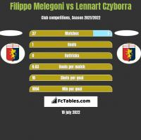 Filippo Melegoni vs Lennart Czyborra h2h player stats