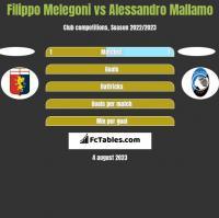 Filippo Melegoni vs Alessandro Mallamo h2h player stats
