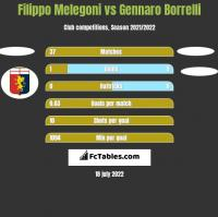 Filippo Melegoni vs Gennaro Borrelli h2h player stats