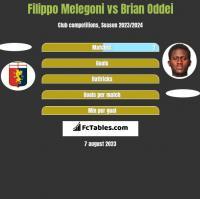 Filippo Melegoni vs Brian Oddei h2h player stats