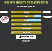 Giacomo Vrioni vs Alessandro Rossi h2h player stats