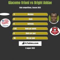 Giacomo Vrioni vs Bright Addae h2h player stats