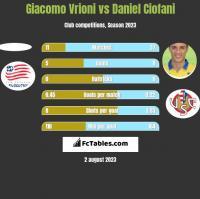 Giacomo Vrioni vs Daniel Ciofani h2h player stats