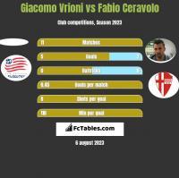 Giacomo Vrioni vs Fabio Ceravolo h2h player stats