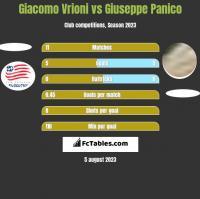 Giacomo Vrioni vs Giuseppe Panico h2h player stats