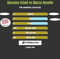 Giacomo Vrioni vs Marco Rosafio h2h player stats